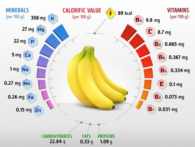 What Will Happens When You Eat 2 Bananas a Day?