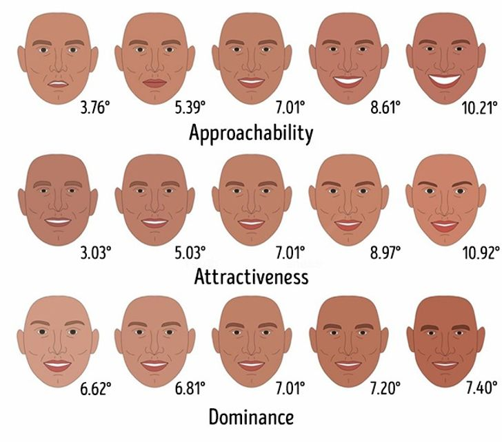 Your Facial Features Have a Big Influence on How People See You